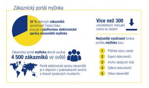Zákaznický portál myDoka nabízí širokou škálu možností on-line správy staveniště. Díky moderním technologiím jsou všechny informace přístupné on-line a třeba i prostřednictvím chytrého telefonu.