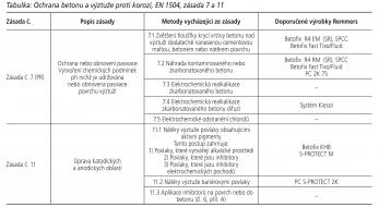 Tabulka: Ochrana betonu a výztuže proti korozi, EN 1504, zásada 7 a 11