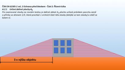 Obr. 2: Sběrná plocha objektu [2]