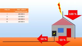 Obr. 6: Rozdělení bleskového proudu ČSN EN 62 305-4 [5]