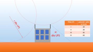Obr. 9: Ochranné prostory jímací soustavy