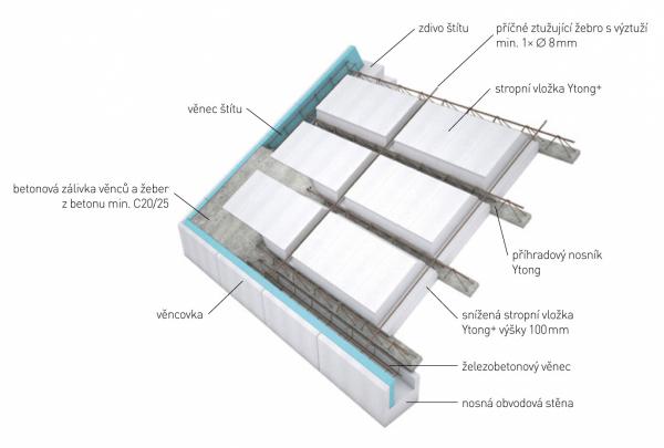 Schéma konstrukce masivní střechy Ytong Komfort