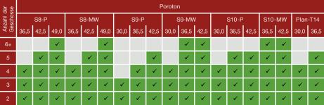 Obr. 5: Maximální počet podlaží dle tloušťky a druhu obvodového zdiva