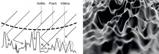 Na schématu a snímku z elektronového mikroskopu je zobrazen princip mikroskopické úpravy drsnosti povrchu, která zajišťuje materiálu Fenix NTM matný povrch, nízkou odrazivost světelných paprsků, zabraňuje ulpívání prachu a umožňuje drobné opravy povrchu díky nanovláknům s tvarovou pamětí (zdroj: www.fenixforinteriors.com).