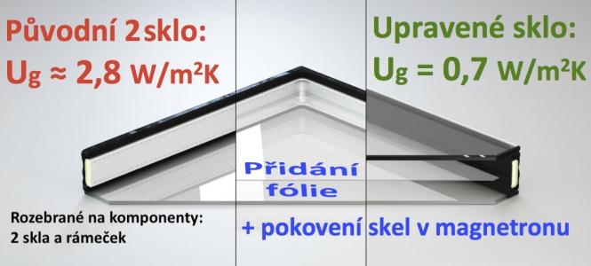 Obr. 5: Doprostřed speciálního distančního rámečku (s přerušeným tepelným mostem) se napne PET fólie. Pak se z obou stran k tomuto rámečku s fólií přiloží a přitěsní skla (ta původní, jen případně nově pokovená). Obě komory se naplní technickým plynem a po obvodu se celé izolační sklo finálně zatmelí.