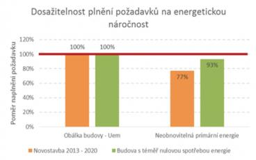 Graf 1: Dosažitelnost plnění požadavků na energetickou náročnost