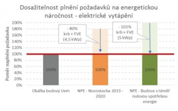Dosažitelnost plnění požadavků na energetickou náročnost při elektrickém vytápění