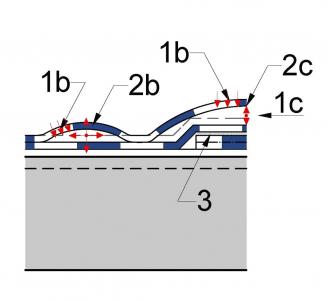 Obr. 2: Schéma přerůstání puchýřů v delaminaci asfaltového hydroizolačního pásu Vysvětlivky: 1b – pronikání vlhkosti k vložce netěsnou (nevodotěsnou) vrchní částí hydroizolace, 1c – pronikání vody k vložce pře řezovou hranu hydroizolace, 2b – rozsáhlé puchýře, které přerůstají v boule, 2c – delaminace hydroizolačního materiálu na okrajích, 3 – svar jednotlivých pasů