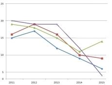 Objem veřejných stavebních zakázek do prosince vzrostl o 6,7 procent
