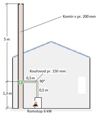 Obr. 1: Komín je v pořádku, ale není vhodný pro daný typ spotřebiče. Dle výpočtu komín o průměru 200 mm nevyhovuje, a stejný komín o průměru 160 mm výpočtově vyhoví.