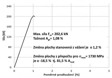 Obr. 10: Příklad pracovního diagramu lana s relativně málo rozvinutou povrchovou korozí – nevyhovující pevnost a tažnost