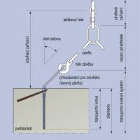 Obr. 1: Schéma manipulace s betonovým prvkem s využitím transportních kotev