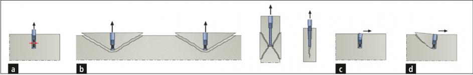 Obr. 5: Příklady mechaniky porušení kotev nebo betonového prvku; a – zatížení tahem, porušení ocelové části; b zatížení tahem, porušení betonové části, c – zatížení smykem – porušení ocelové části, d – zatížení smykem – porušení betonové části