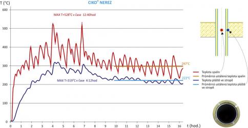 Graf 2: Průběhy teplot spalin a na plášti neprovětrávaného nerezového komínu