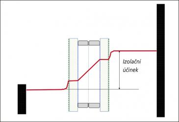 Obr. 5: Dvojsklo s fólií a vnějšími Low-E povrchy