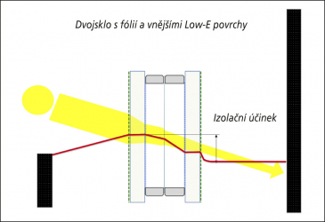 Obr. 7: Dvojsklo s fólií a vnějšími Low-E povrchy