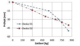 Obr. 5: Závislost průhybu na zatížení desky D1 a D2