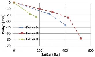 Obr. 11: Závislost průhybu na zatížení desky D1, D2 a D3