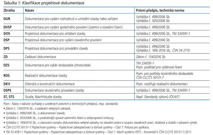 Tabulka 1: Klasifikace projektové dokumentace