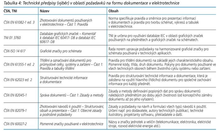 Tabulka 4: Technické předpisy (výběr) v oblasti požadavků na formu dokumentace v elektrotechnice