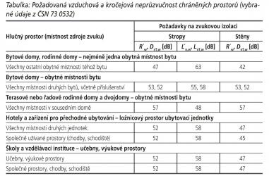 Tabulka: Požadovaná vzduchová a kročejová neprůzvučnost chráněných prostorů (vybrané údaje z ČSN 73 0532)