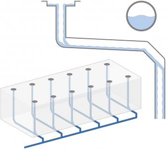 Běžný systém odvodnění