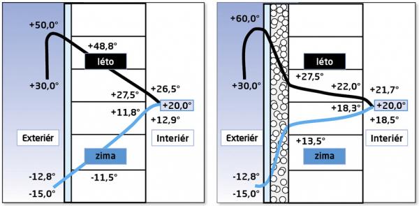 Srovnání průběhu teplot v jednovrstvém zdivu a ve zdivu KMB Sendwix