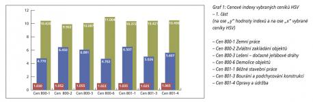 Graf 1: Cenové indexy vybraných ceníků HSV – 1. část