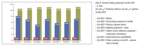 Graf 2: Cenové indexy vybraných ceníků HSV – 2. část