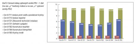 Graf 3: Cenové indexy vybraných ceníků PSV – 1. část