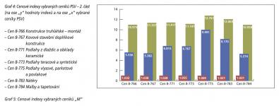 Graf 4: Cenové indexy vybraných ceníků PSV – 2. část