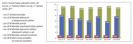"""Graf 5: Cenové indexy vybraných ceníků """"M"""""""