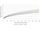 1_Graf růstu hloubky karbonatace