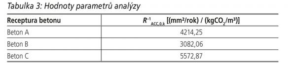 Tabulka 3: Hodnoty parametrů analýzy