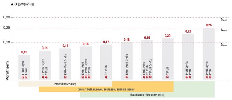 Graf: Součinitel prostupu tepla U pro jednovrstvé obvodové zdivo [W/m².K] včetně omítek, v suchém stavu (zdroj ČSN 73 0540-2:2011 Tepelná ochrana budov – Část 2: Požadavky) * Doporučená hodnota pro budovy s téměř nulovou spotřebou energie (nZEB) je odvozena dle vyhlášky č. 78/2013 Sb.,o energetické náročnosti budov.