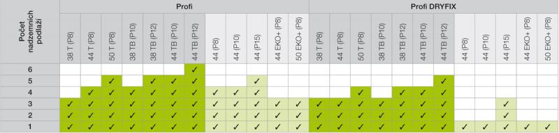 Tabulka 1: Doporučené zdivo pro daný počet podlaží