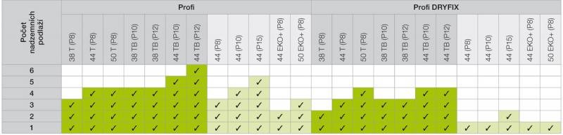 Tabulka 2: Doporučené zdivo pro daný počet podlaží