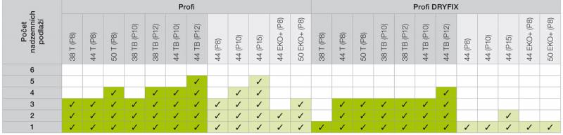 Tabulka 3: Doporučené zdivo pro daný počet podlaží