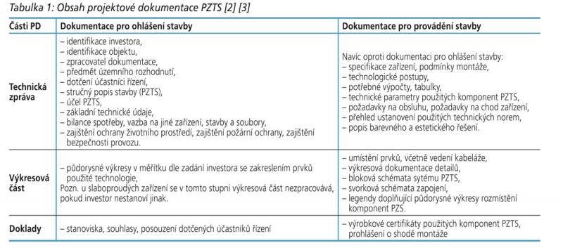 Tabulka 1: Obsah projektové dokumentace PZTS [2] [3]