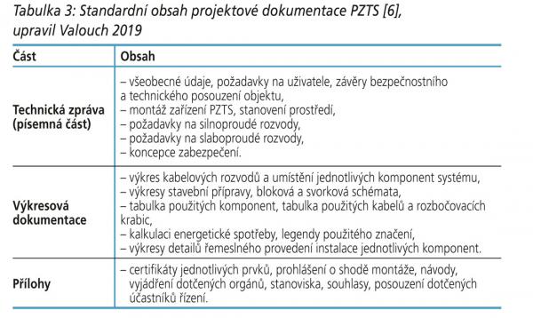 Tabulka 3: Standardní obsah projektové dokumentace PZTS [6], upravil Valouch 2019