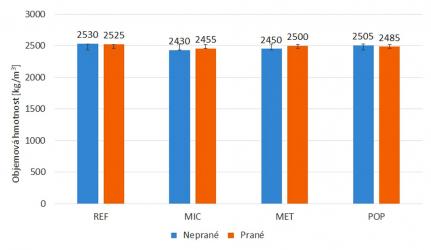 Obr. 2: Objemová hmotnost – výsledky