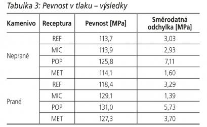 Tabulka 3: Pevnost v tlaku – výsledky