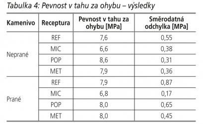 Tabulka 4: Pevnost v tahu za ohybu – výsledky