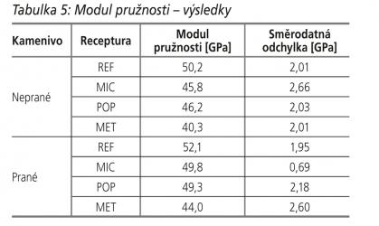 Tabulka 5: Modul pružnosti – výsledky