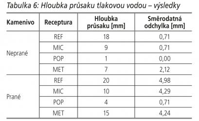Tabulka 6: Hloubka průsaku tlakovou vodou – výsledky