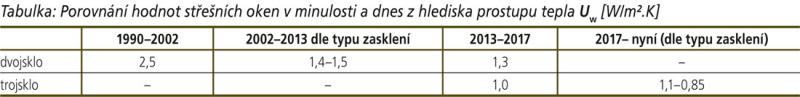 Porovnání hodnot střešních oken v minulosti a dnes z hlediska prostupu tepla Uw [W/m².K]