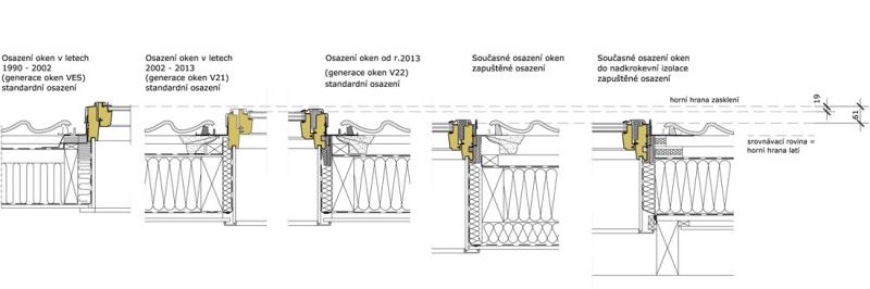 Vývoj osazení střešních oken