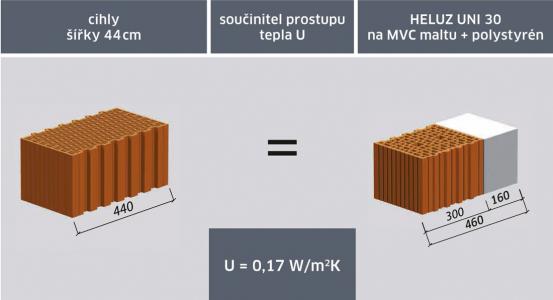 Obr. 1: Srovnání jednovrstvého a zatepleného zdiva