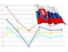 CEEC Research: Slovenské stavebnictví klesne dvouciferným tempem