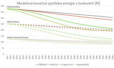 Modelová konečná spotřeba energie v budovách